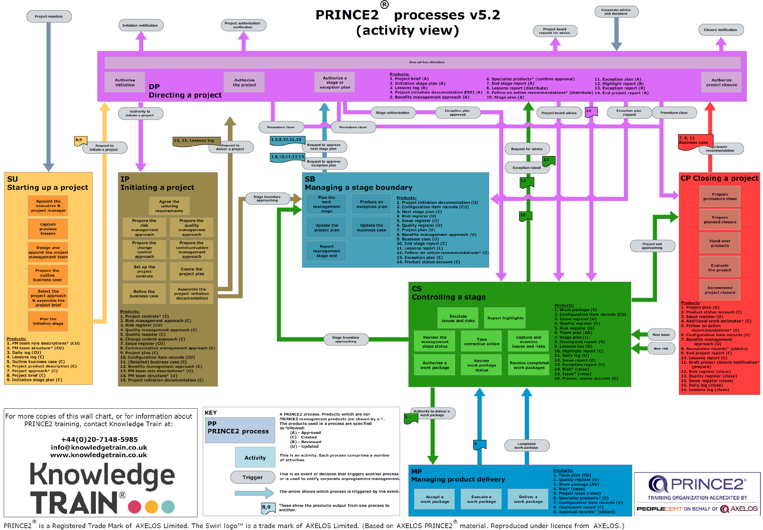 prince2-processes-activities-v5.2