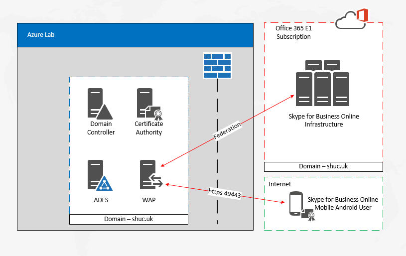 Shawn Harry | How to Set up Azure AD Certificate-Based
