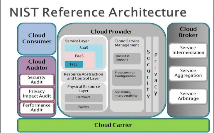 Source-NIST-cloud-computing-architecture