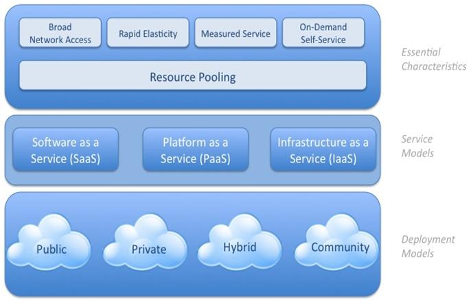visual-model-of-cloud-computing-definition