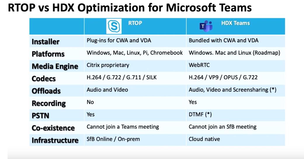 Shawn Harry | Teams Desktop – Citrix Full VDI Support Roadmap